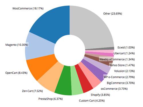 Desglose uso plataformas ecommerce mundial