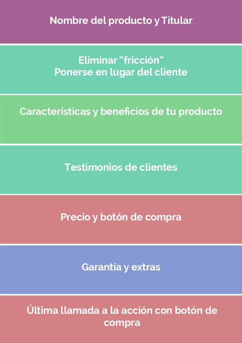 Estructura de página de ventas en WooCommerce