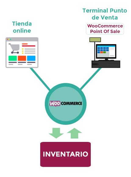 Esquema sincronizar stock tienda online y tienda física